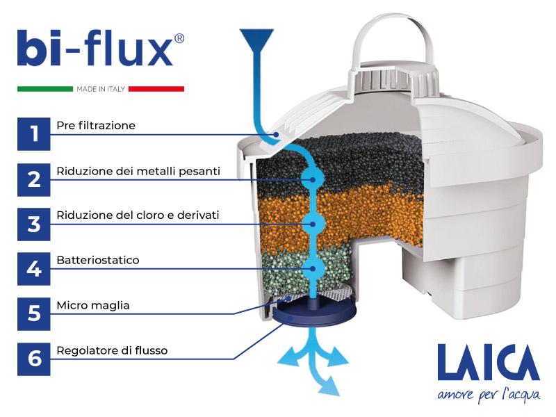 cartuccia filtrante bi-flux laica